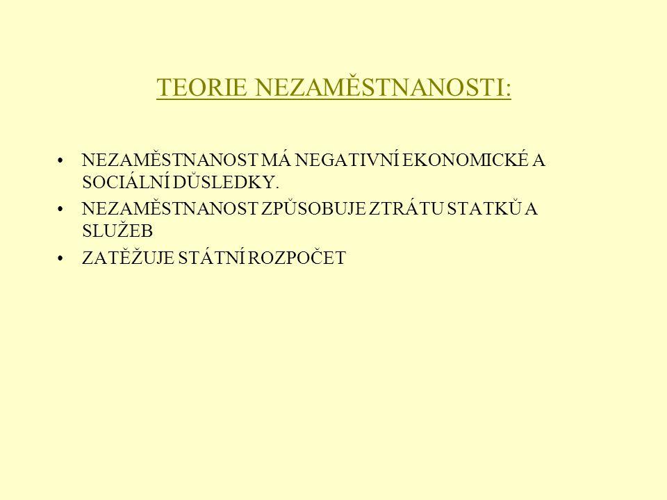 TEORIE NEZAMĚSTNANOSTI: