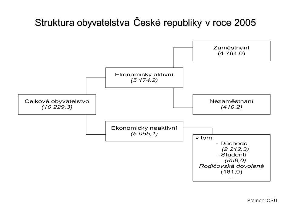 Struktura obyvatelstva České republiky v roce 2005