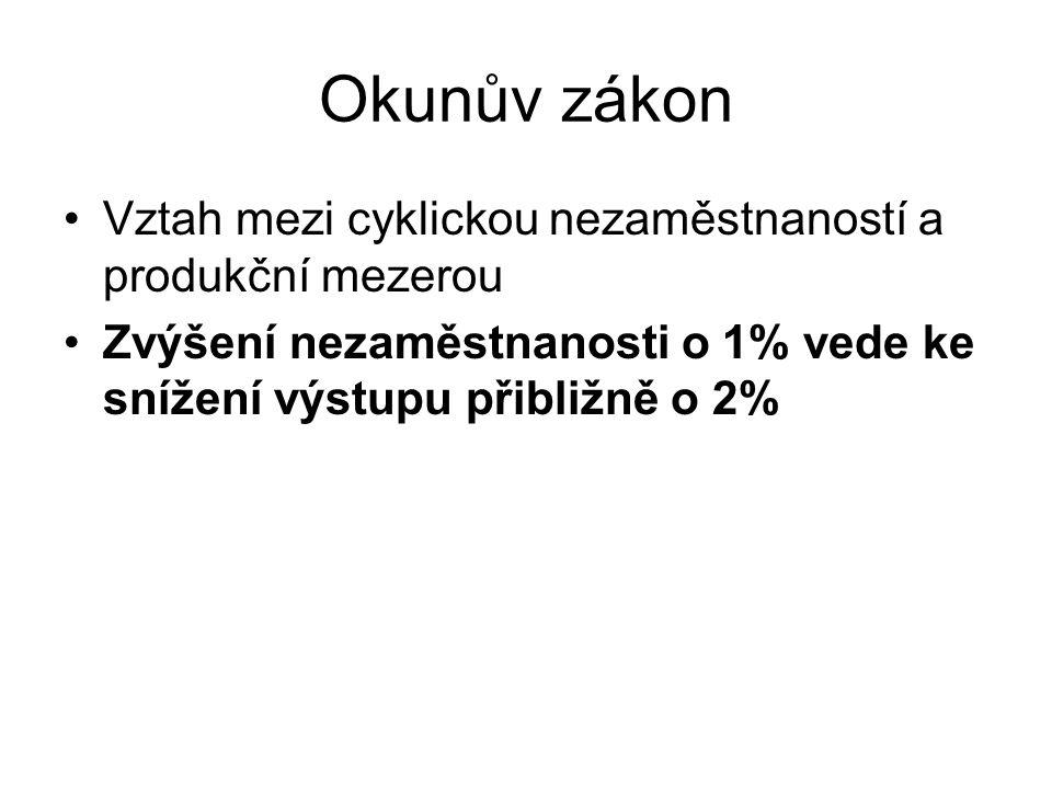 Okunův zákon Vztah mezi cyklickou nezaměstnaností a produkční mezerou