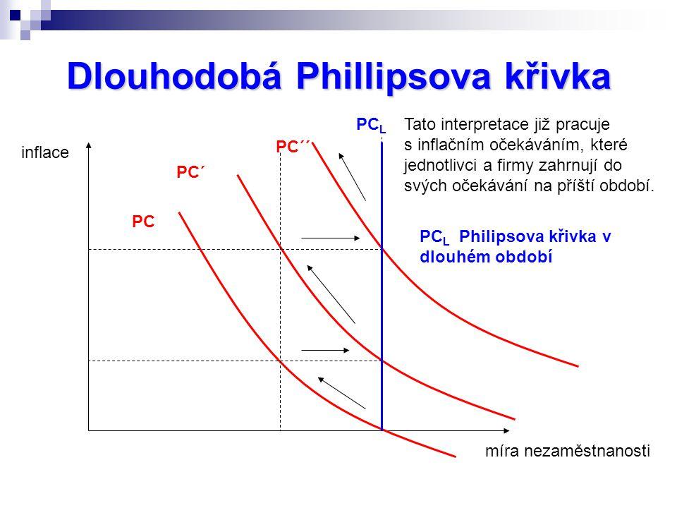 Dlouhodobá Phillipsova křivka