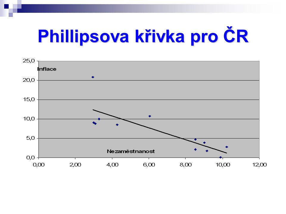 Phillipsova křivka pro ČR