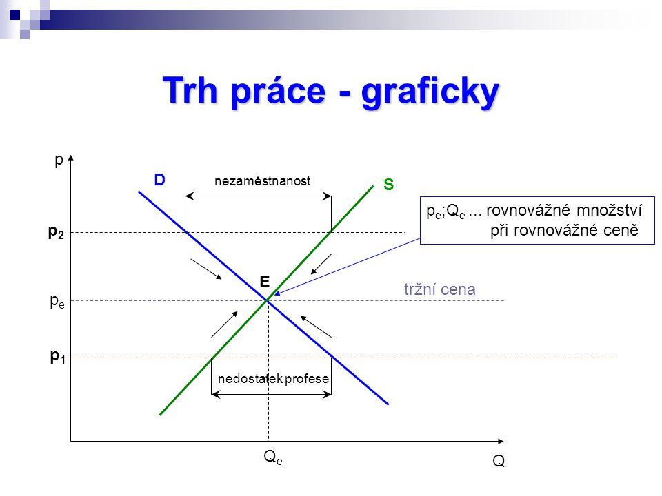 Trh práce - graficky p D S pe;Qe ... rovnovážné množství