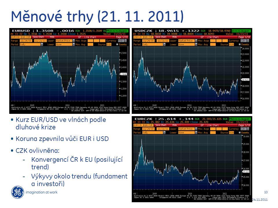 Měnové trhy (21. 11. 2011) Kurz EUR/USD ve vlnách podle dluhové krize