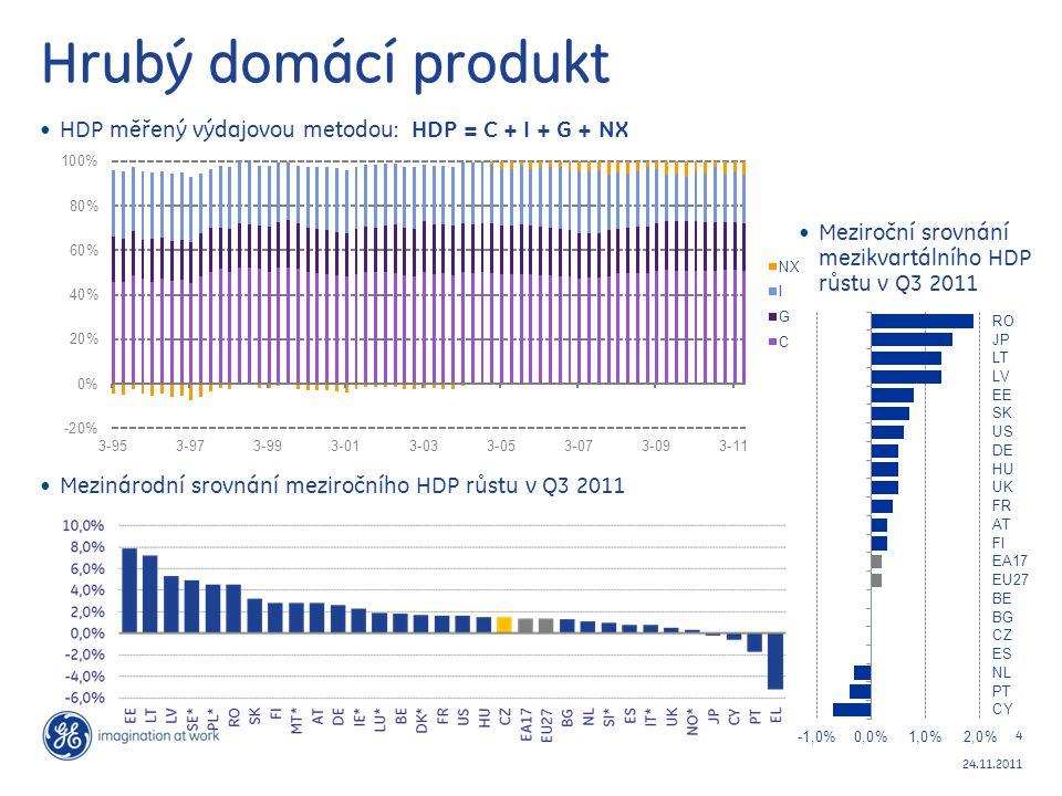 Hrubý domácí produkt HDP měřený výdajovou metodou: HDP = C + I + G + NX. Mezinárodní srovnání meziročního HDP růstu v Q3 2011.