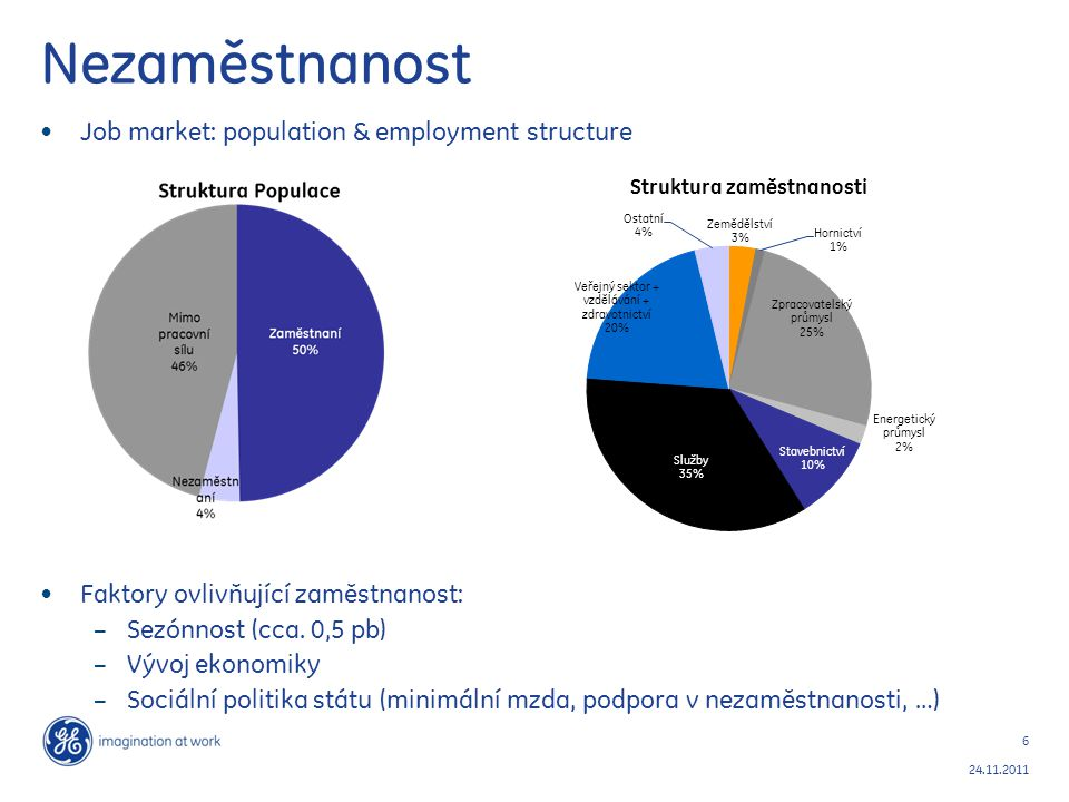 Nezaměstnanost Job market: population & employment structure