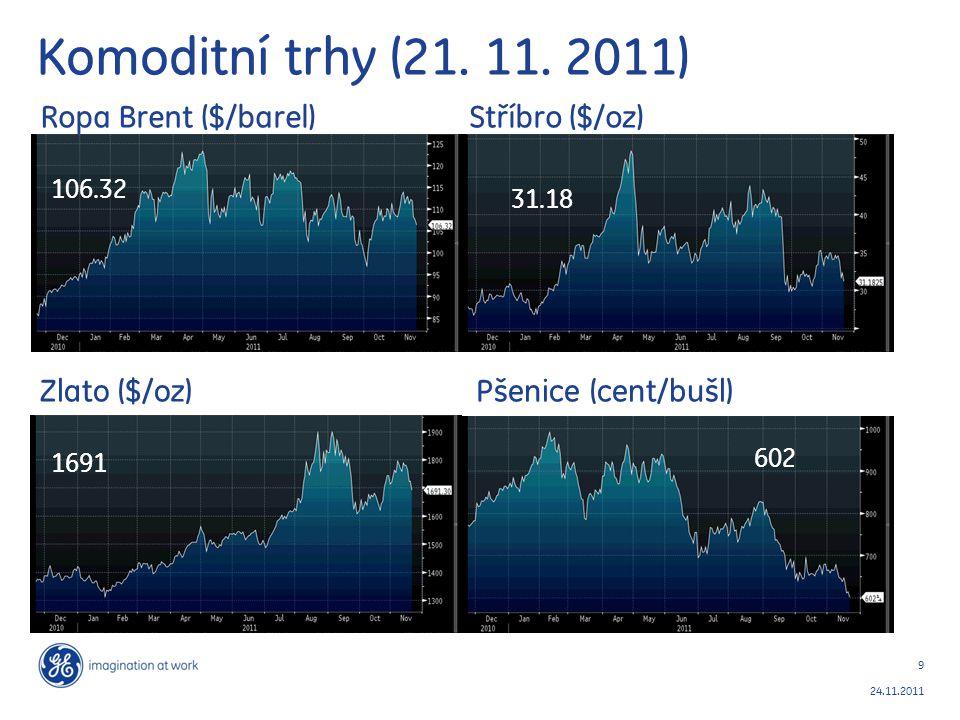 Komoditní trhy (21. 11. 2011) Ropa Brent ($/barel) Stříbro ($/oz)