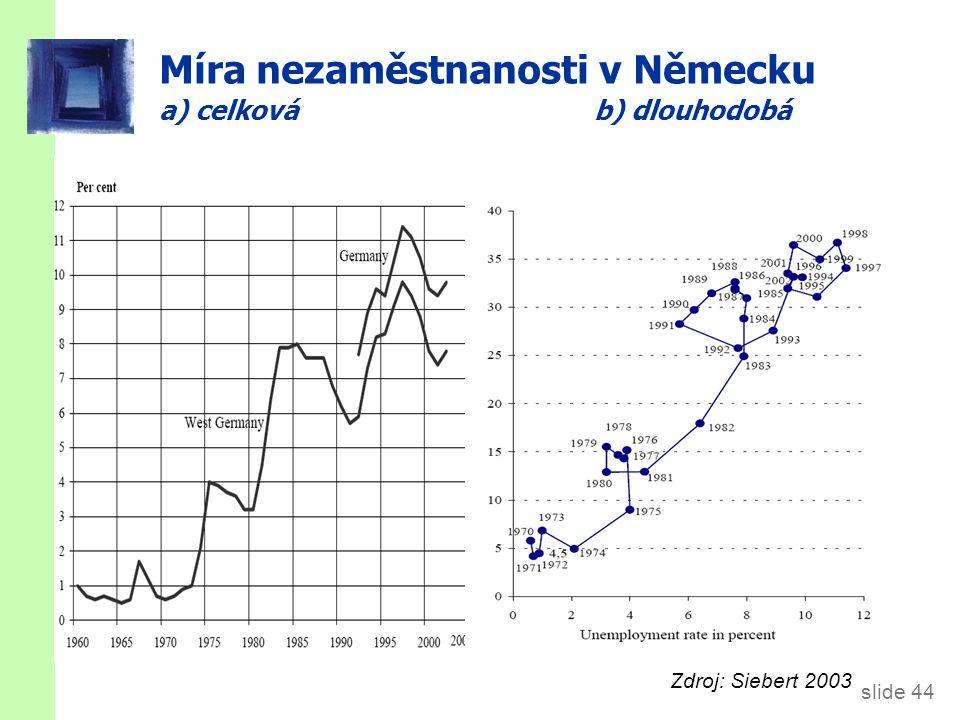 Nárůst nezaměstnanosti v Evropě