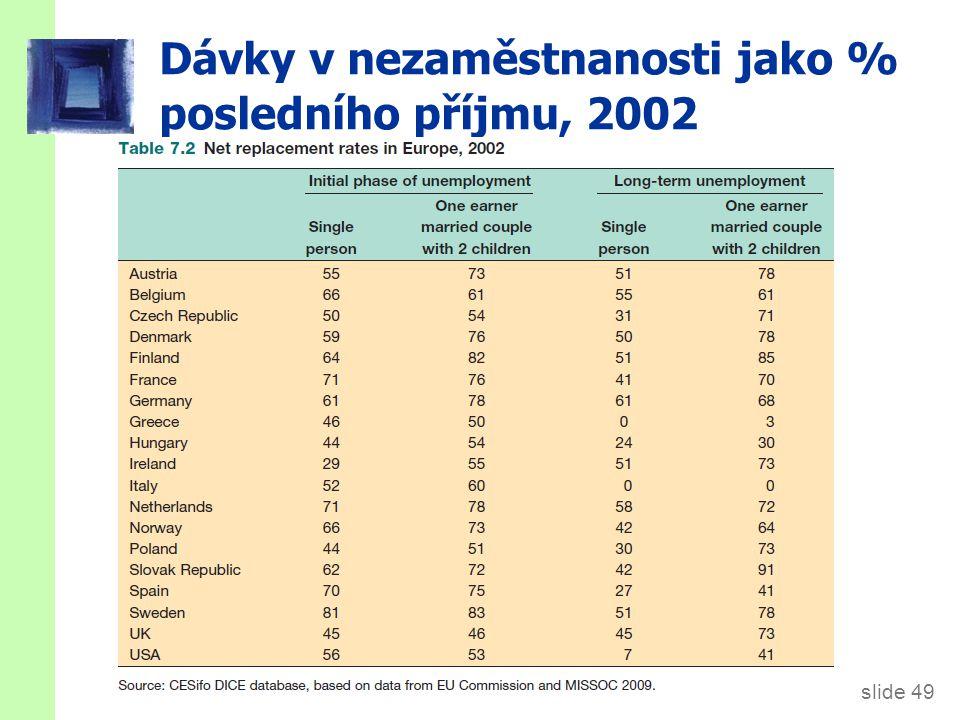 Délka vyplácení dávek v nezaměstnanosti, (2008)