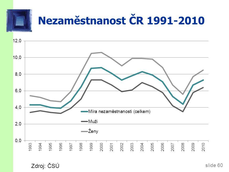 Přirozená míra nezaměstnanosti v ČR