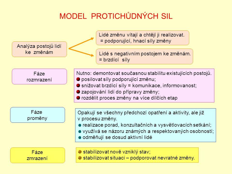 MODEL PROTICHŮDNÝCH SIL