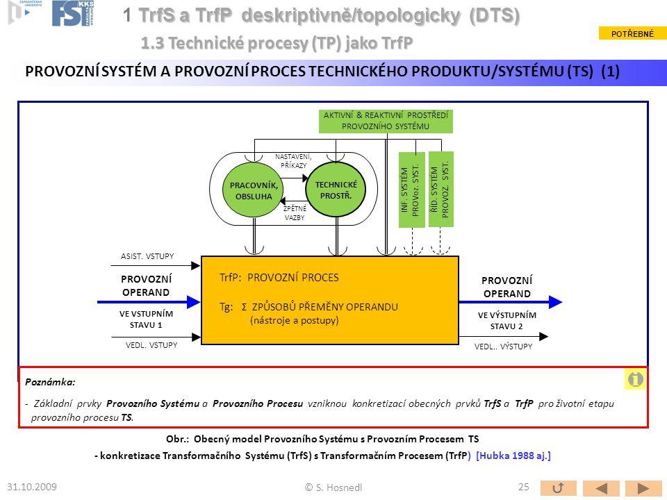 Obr.: Obecný model Provozního Systému s Provozním Procesem TS
