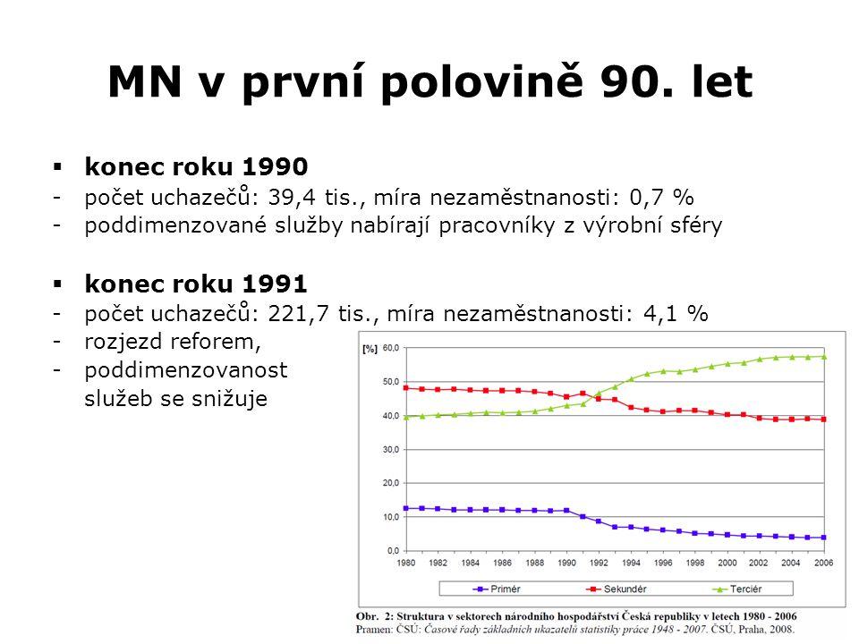 MN v první polovině 90. let konec roku 1990 konec roku 1991