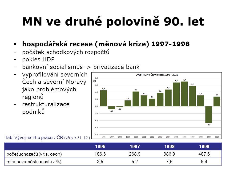 MN ve druhé polovině 90. let