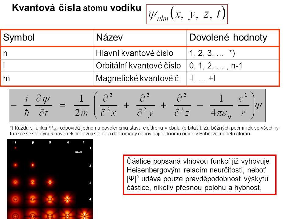 Kvantová čísla atomu vodíku