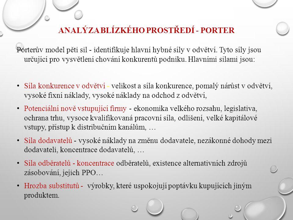 ANALÝZA BLÍZKÉHO PROSTŘEDÍ - PORTER