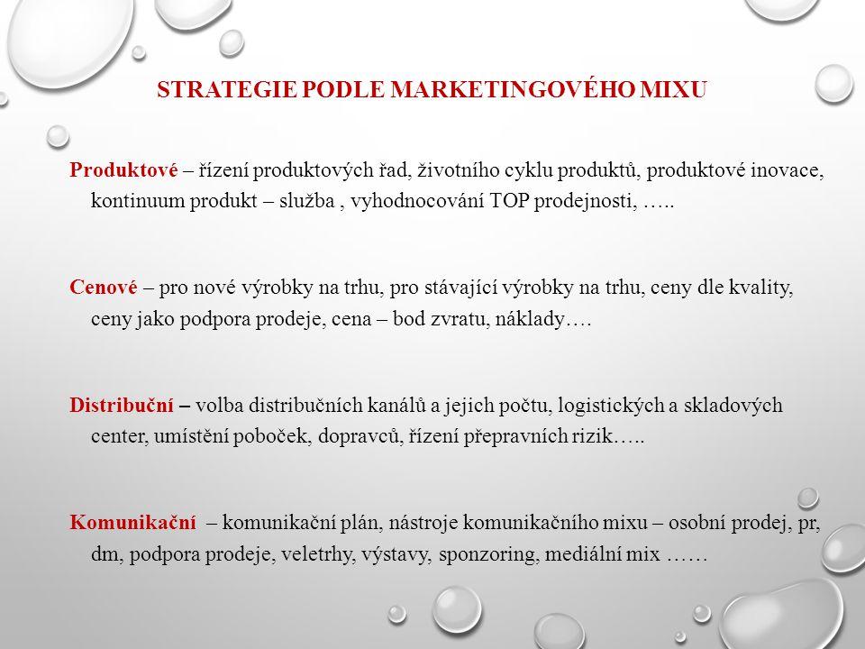 Strategie podle marketingového mixu
