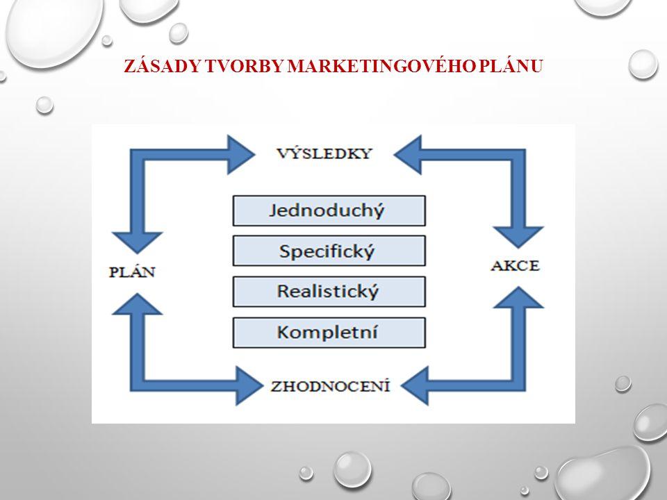 Zásady tvorby marketingového plánu