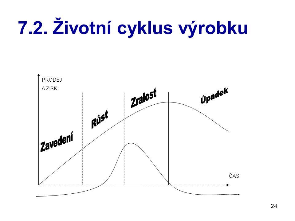 7.2. Životní cyklus výrobku