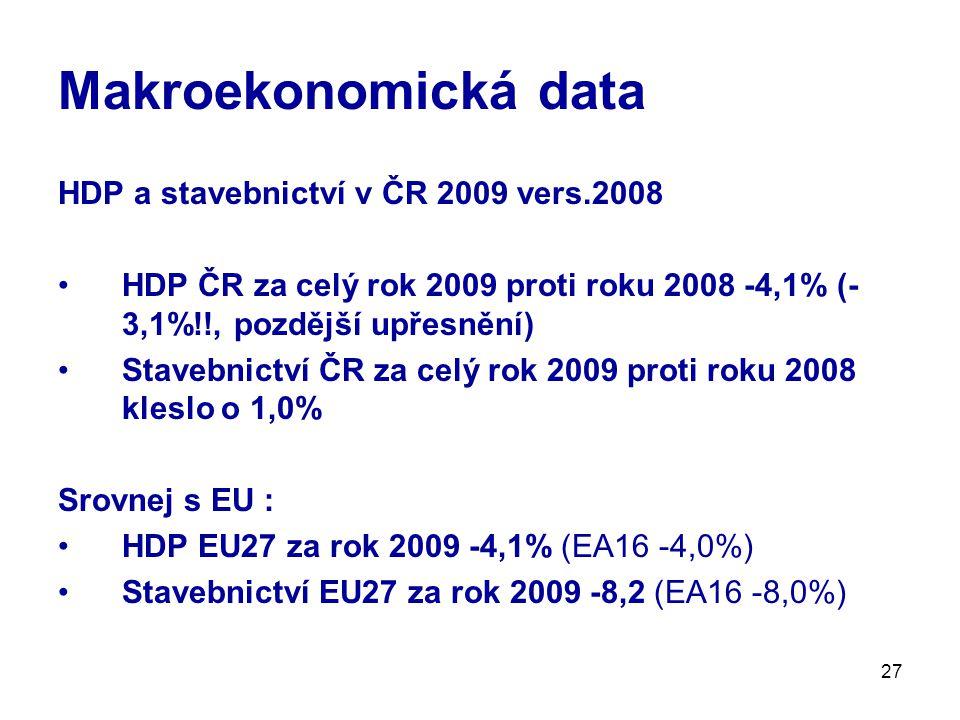 Makroekonomická data HDP a stavebnictví v ČR 2009 vers.2008