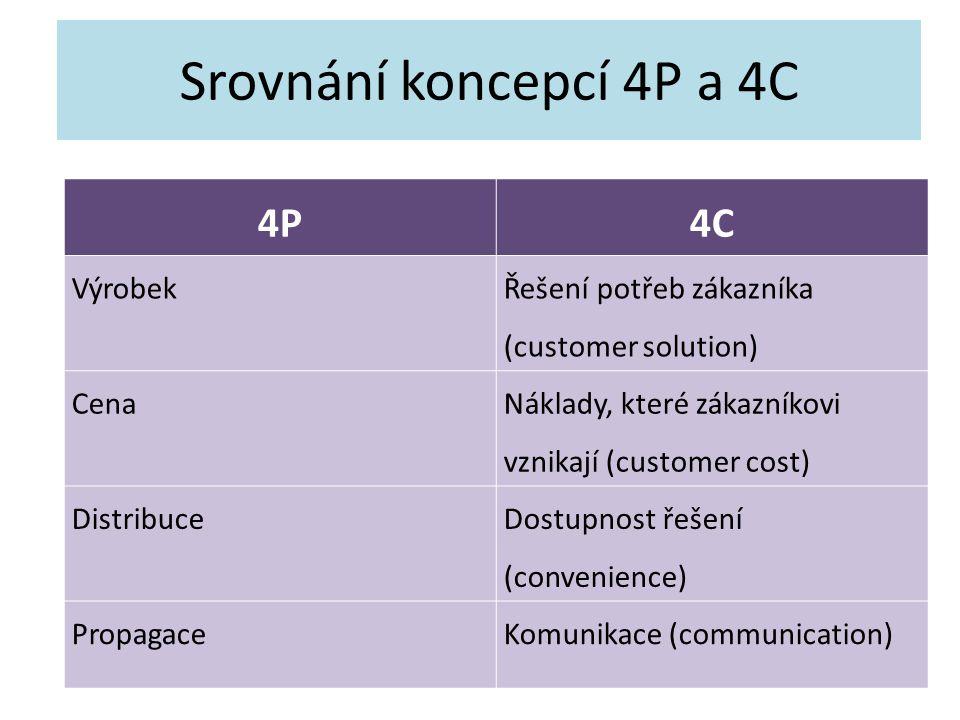 Srovnání koncepcí 4P a 4C 4P 4C Výrobek