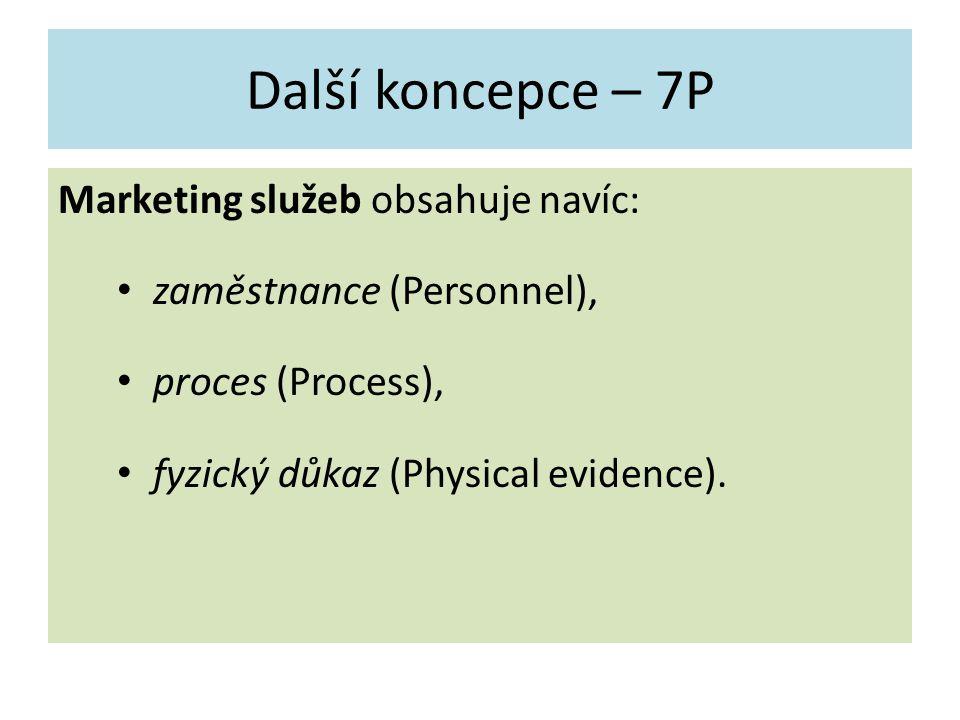 Další koncepce – 7P Marketing služeb obsahuje navíc: