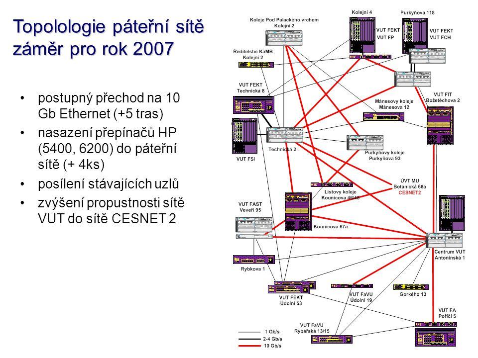 Topolologie páteřní sítě záměr pro rok 2007