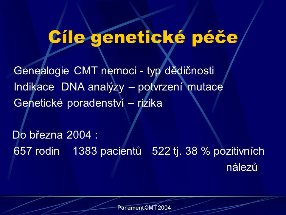 Cíle genetické péče Genealogie CMT nemoci - typ dědičnosti