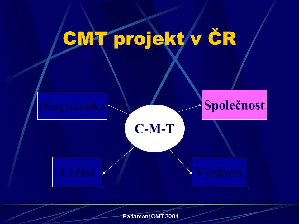 CMT projekt v ČR Společnost Diagnostika C-M-T Léčba Výzkum
