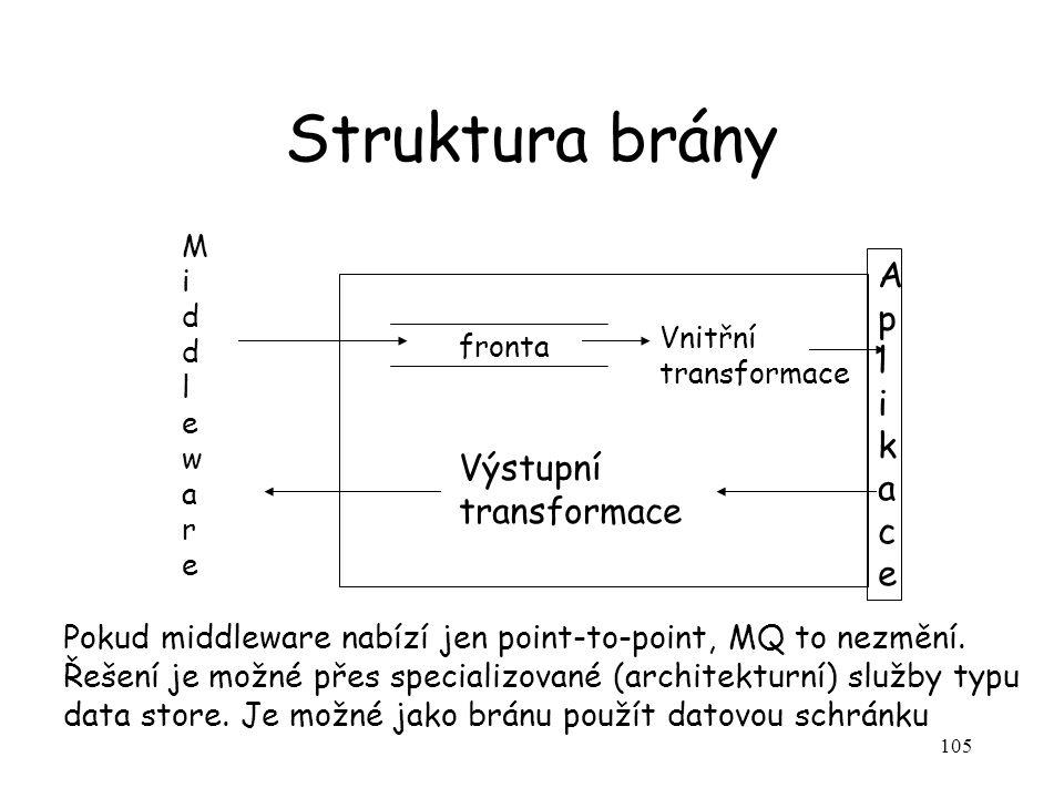 Struktura brány A p l i k a c e Výstupní transformace