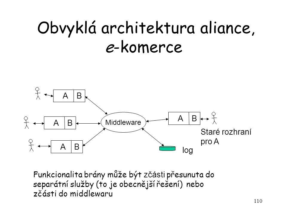Obvyklá architektura aliance, e-komerce