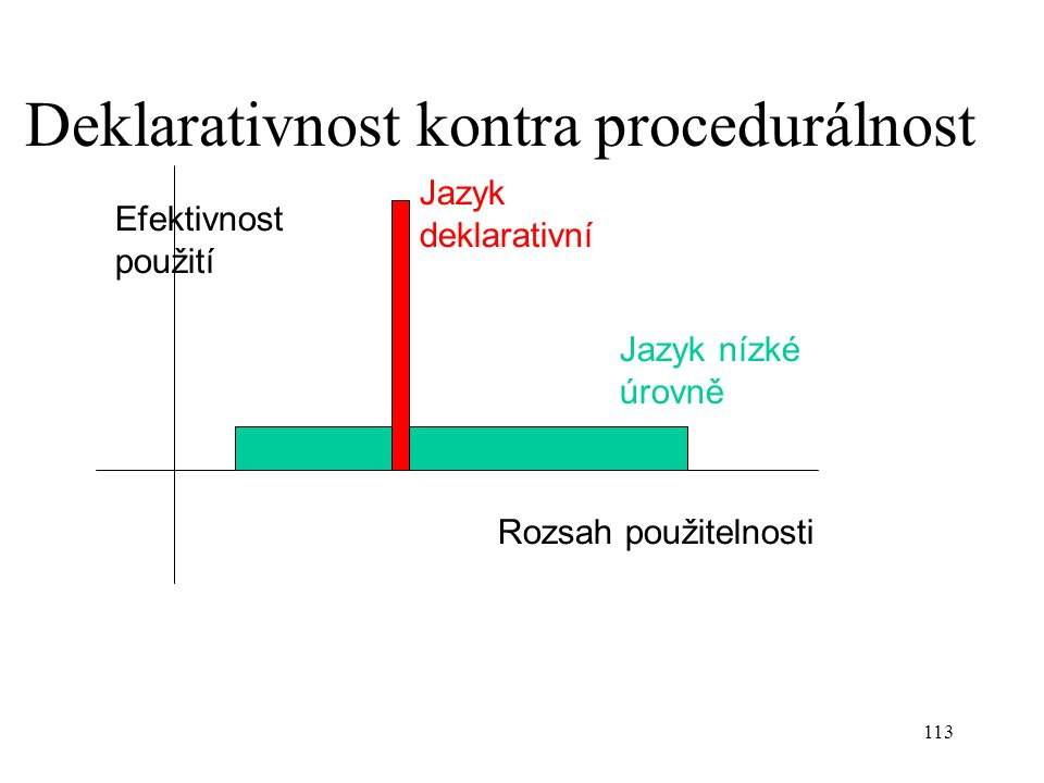Deklarativnost kontra procedurálnost