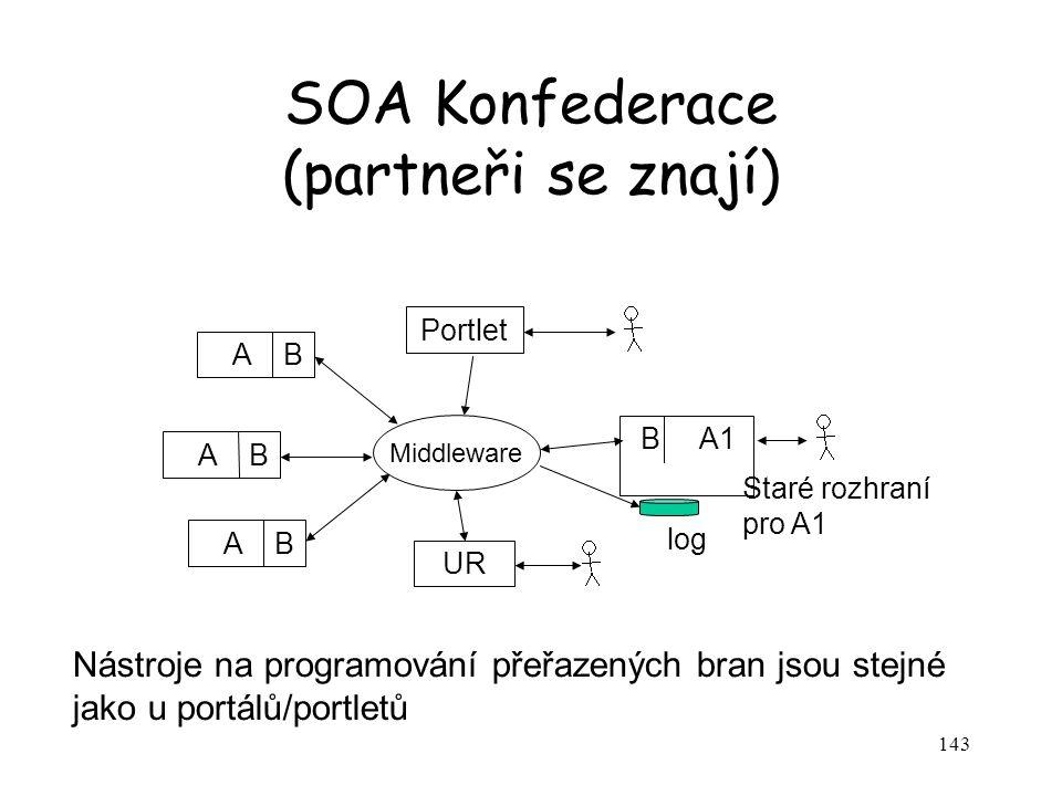 SOA Konfederace (partneři se znají)