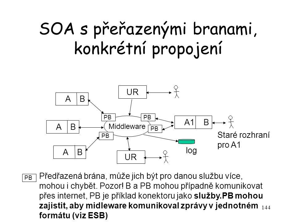 SOA s přeřazenými branami, konkrétní propojení