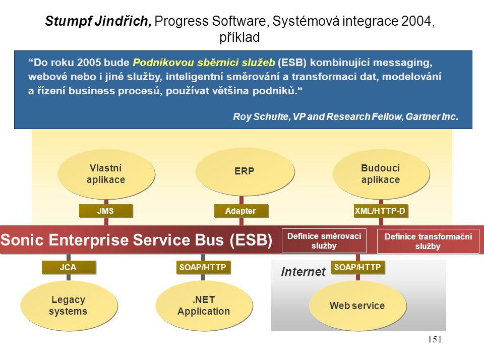 Definice směrovací služby Definice transformační služby