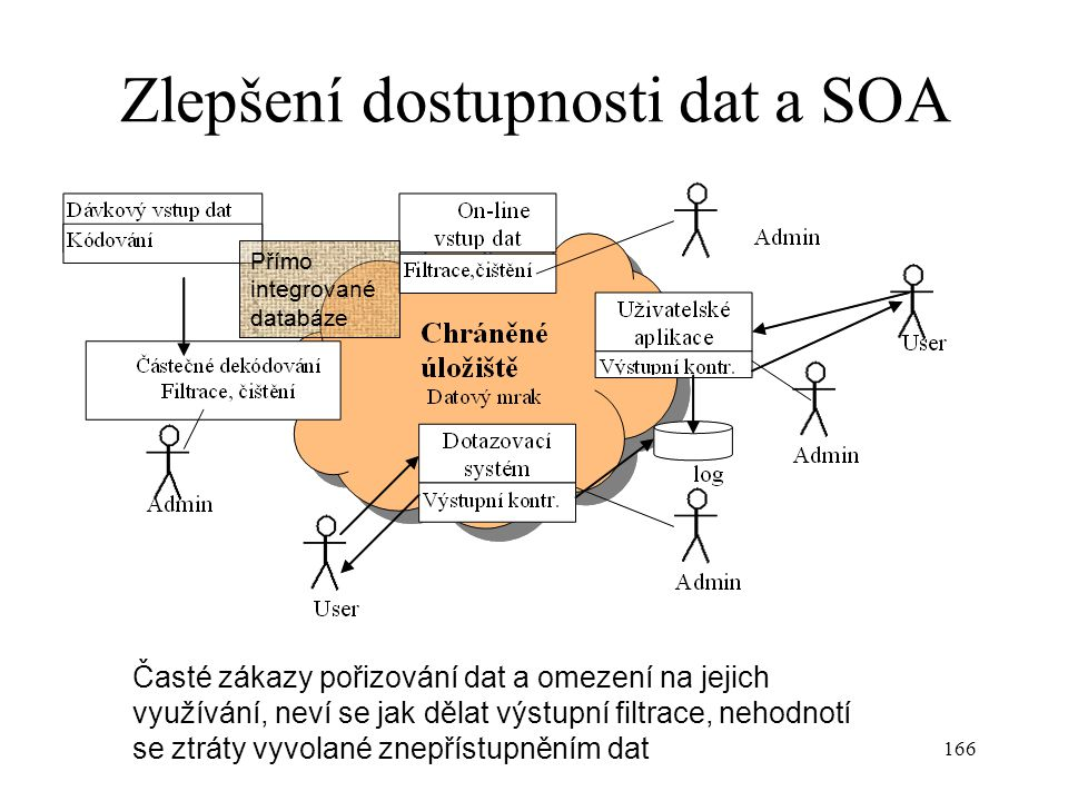 Zlepšení dostupnosti dat a SOA