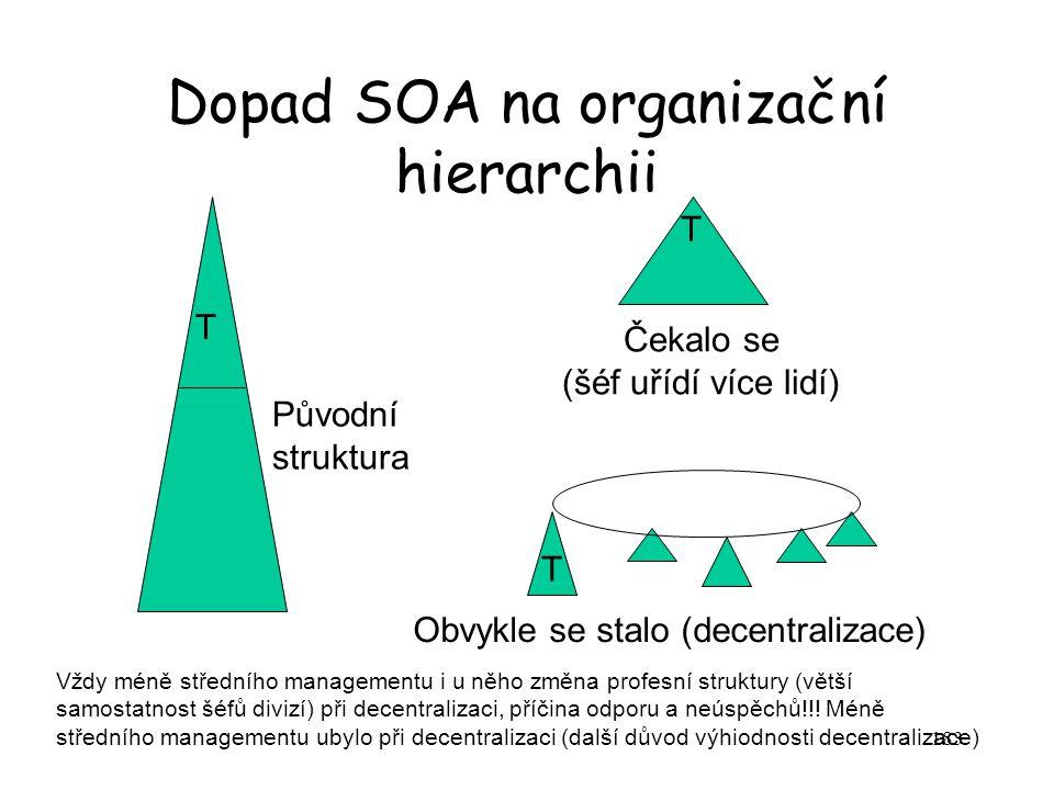 Dopad SOA na organizační hierarchii