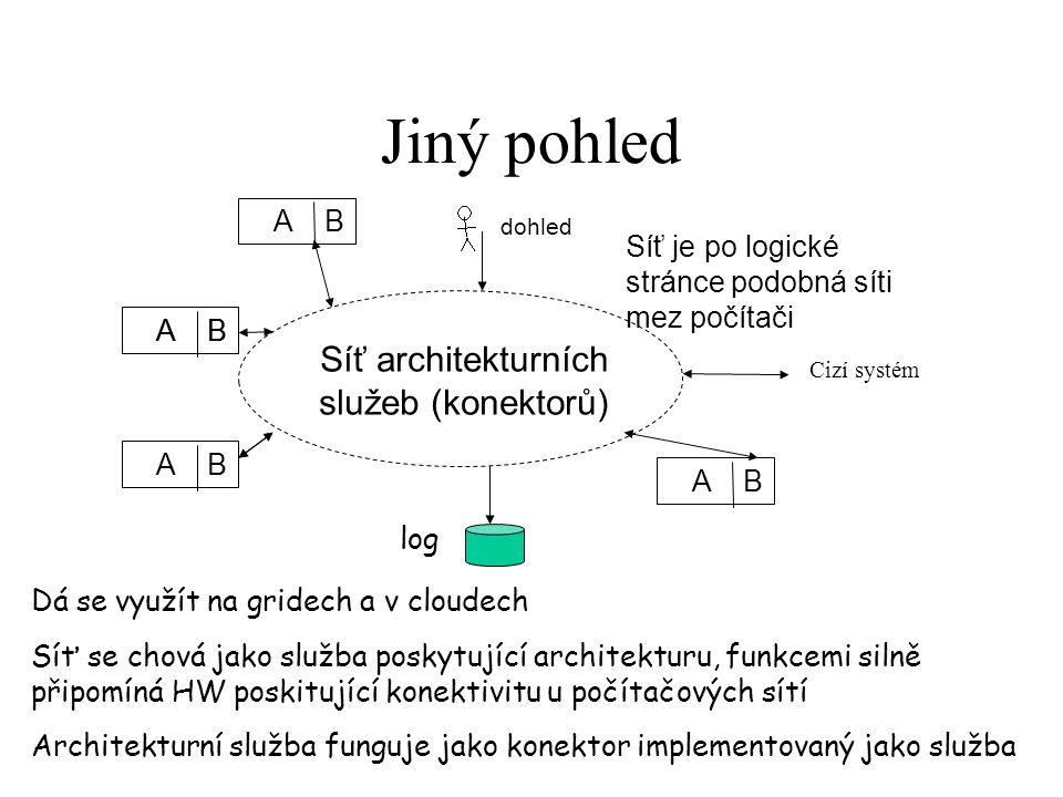 Síť architekturních služeb (konektorů)