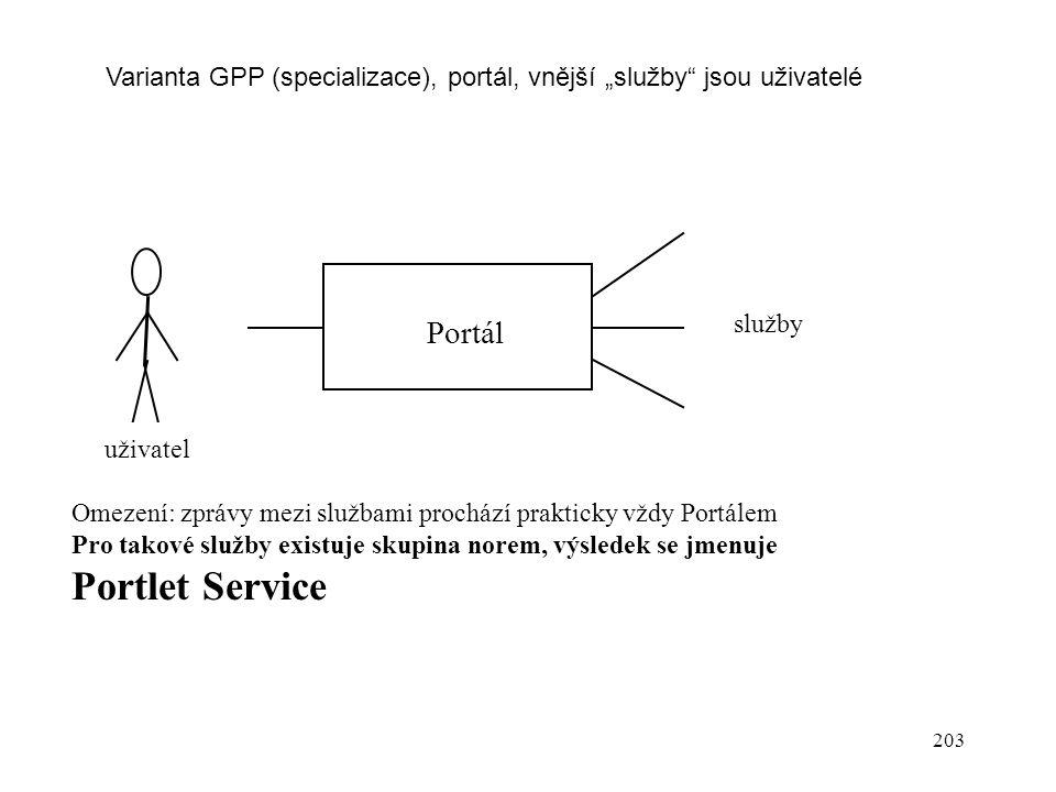 Portlet Service Portál