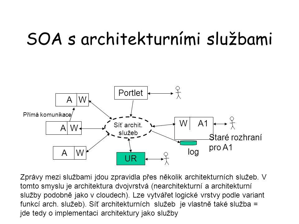 SOA s architekturními službami