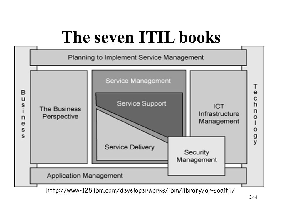 The seven ITIL books http://www-128.ibm.com/developerworks/ibm/library/ar-soaitil/