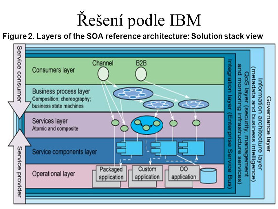 Řešení podle IBM Figure 2. Layers of the SOA reference architecture: Solution stack view.