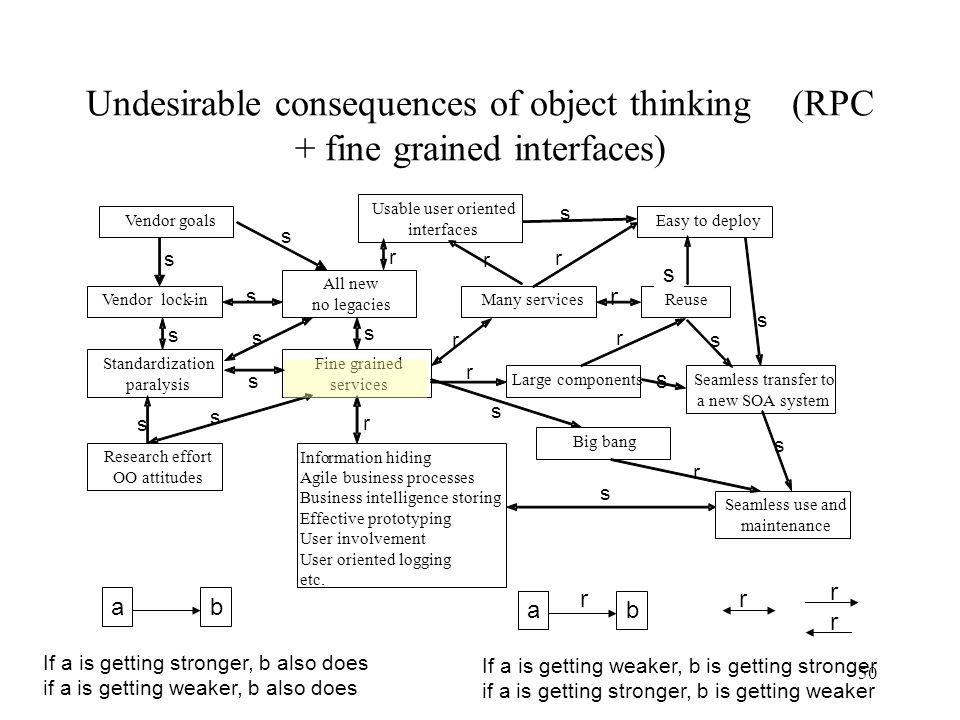 Undesirable consequences of object thinking (RPC + fine grained interfaces)