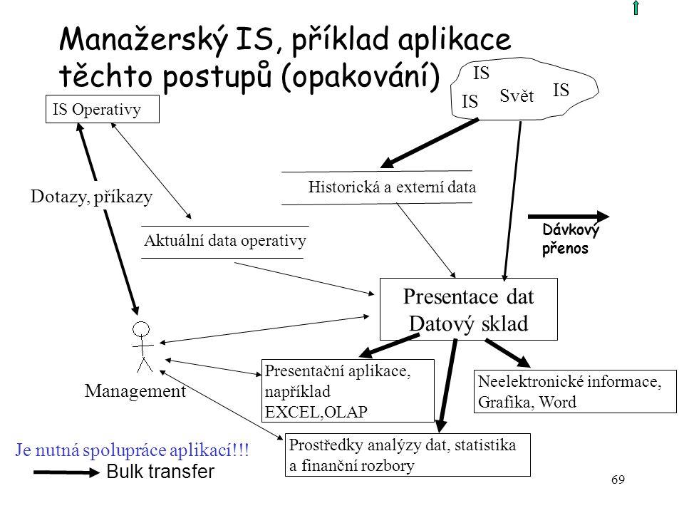 Manažerský IS, příklad aplikace těchto postupů (opakování)