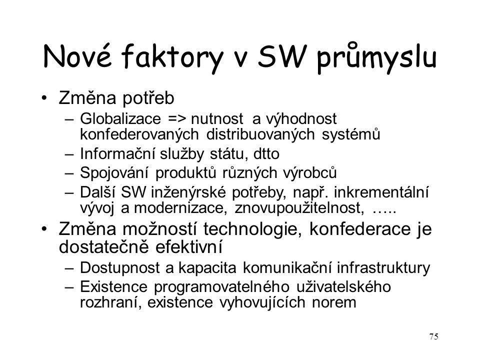 Nové faktory v SW průmyslu