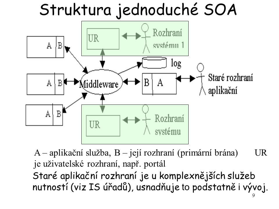 Struktura jednoduché SOA