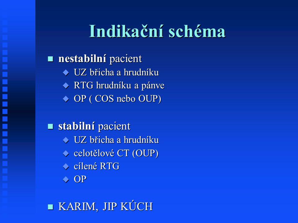 Indikační schéma nestabilní pacient stabilní pacient KARIM, JIP KÚCH