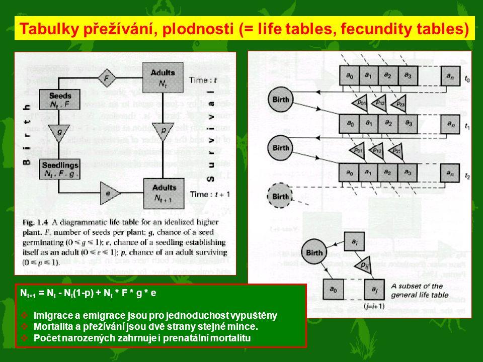 Tabulky přežívání, plodnosti (= life tables, fecundity tables)