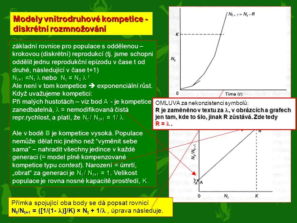Modely vnitrodruhové kompetice - diskrétní rozmnožování