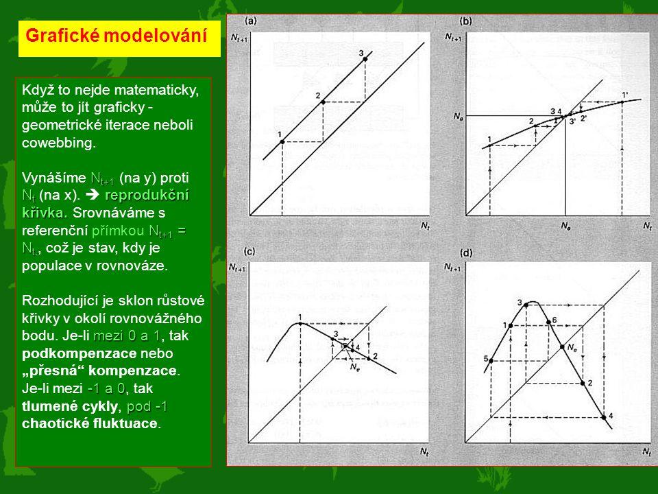 Grafické modelování Když to nejde matematicky, může to jít graficky - geometrické iterace neboli cowebbing.