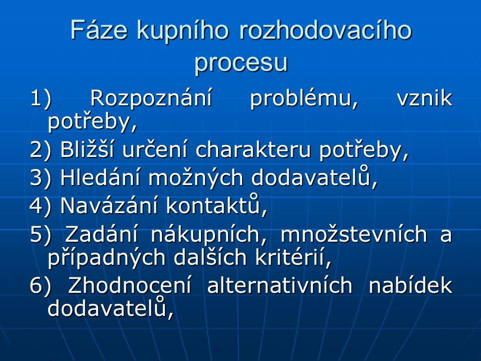 Fáze kupního rozhodovacího procesu